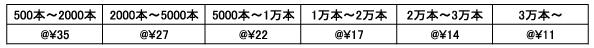 タイベックリストバンド価格表